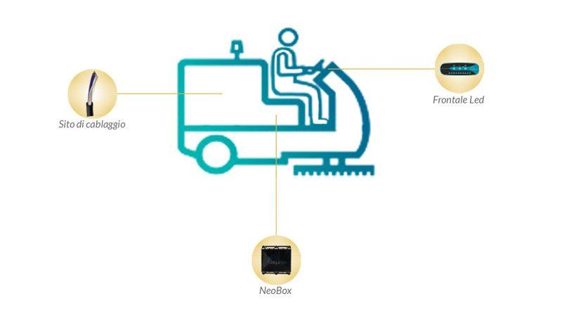 Telemetria e monitoraggio per mezzi di piccole dimensioni